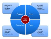 The Marketing Mix and 4 Ps: Understanding How to Position Your Market Offering