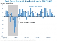advance-estimate-of-gross-domestic-product-for-the-first-quarter-of-2016