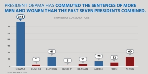 president-obama-has-now-commuted-the-sentences-of-348-individuals