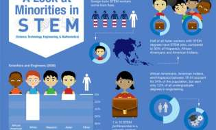How do we Increase the Number of Minorities in STEM?